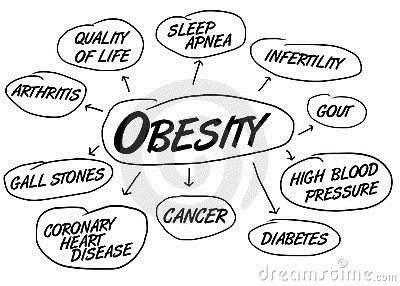 The Dangers of Obesity